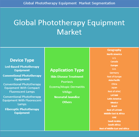 Phototherapy Equipment Market Is Expected To Reach US$ 748.8 Mn By 2025 - Credence Research