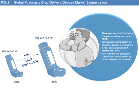 Pulmonary Drug Delivery Devices Market