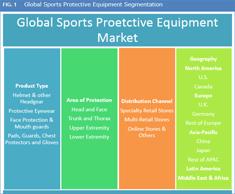 Sports Protective Equipment Market