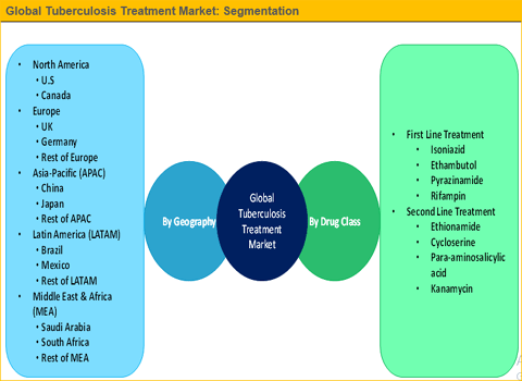 Tuberculosis Treatment Market