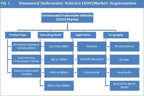 Unmanned Underwater Vehicles (UUV)Market