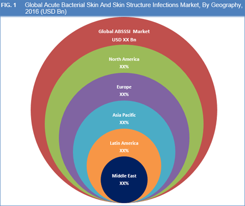Acute Bacterial Skin And Skin Structure Infections (ABSSSI) Market