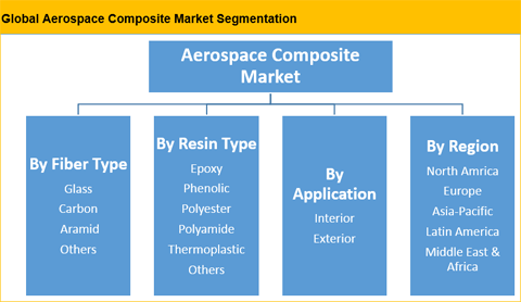 Aerospace Composites Market Is Expected To Reach US$ 36.20 Bn By 2025 - Credence Research