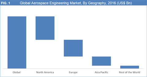 Aerospace Engineering Market Is Expected To Cross US$ 95 Billion By 2025 - Credence Research