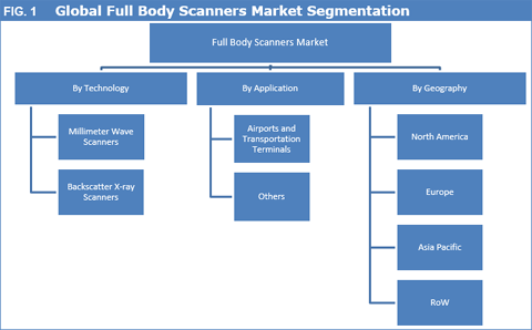 Full Body Scanners Market