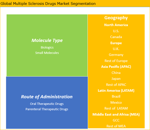 Multiple Sclerosis Drugs Market Is Expected To Reach US$ 27.38 Bn By 2025 - Credence Research