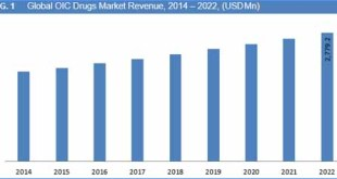 Opioid Induced Constipation Drugs Market Size