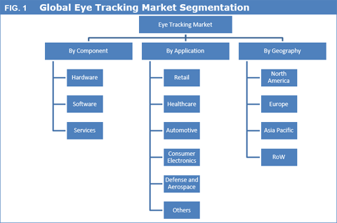 Eye Tracking Market To Reach US$ 2,456.7 Mn By 2025 - Credence Research