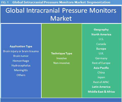 Intracranial Pressure Monitors Market