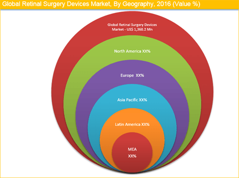 Retinal Surgery Devices Market
