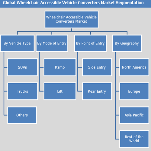 Wheelchair Accessible Vehicles Converters Market to Reach US$ 10.19 Bn By 2025 - Credence Research