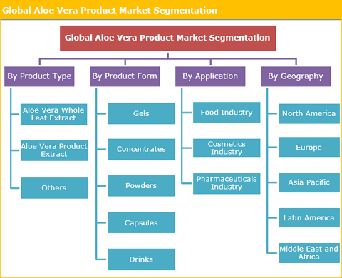 Growing Awareness About The Health Benefits Of Aloe Vera Product Drives The Market Growth - Credence Research