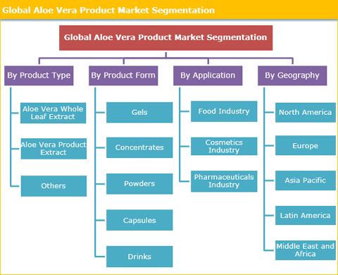 Aloe Vera Product Market