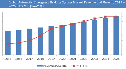 Automatic Emergency Braking System Market : Government Mandates Promoting Vehicle Safety And Steady Rise In High-End Passenger Cars To Spur the Market