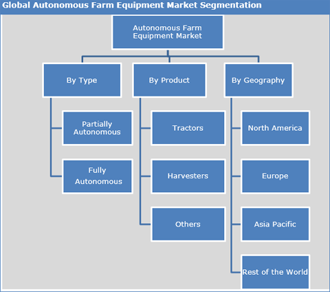 Autonomous Farm Equipment Market To Expand To Reach US$ 27.92 Bn By 2025 - Credence Research