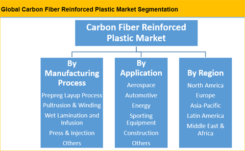 Carbon Fiber Reinforced Plastic (CFRP) Market Is Expected To Reach US$ 67.94 Bn By 2025 - Credence Research