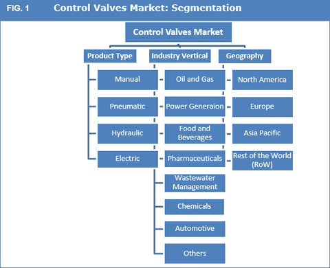 Control Valves Market : Automation Across The Process Industry And Increasing Investment In The Oil And Gas Industry To Fuel The Growth Of The Industr