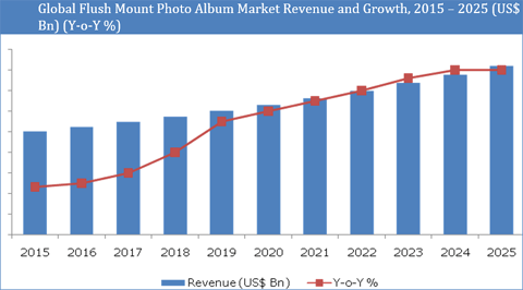 Flush Mount Photo Albums Market : Growing Preference for Theme-Based Wedding Photography to Spur Demand for Industry