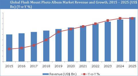 Flush Mount Photo Albums Market