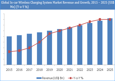 In-car Wireless Charging System Market