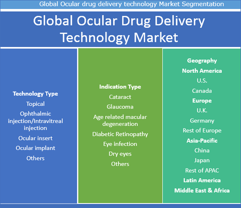 Ocular Drug Delivery Technology Market