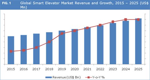 Smart Elevator Market To Grow At A CAGR Of 12.7% Between 2017 And 2025 - Credence Research