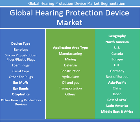 Hearing Protection Devices Market To Reach Worth US$ 2.31 Bn By 2025 - Credence Research