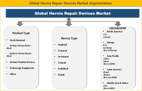 Hernia Repair Devices Market