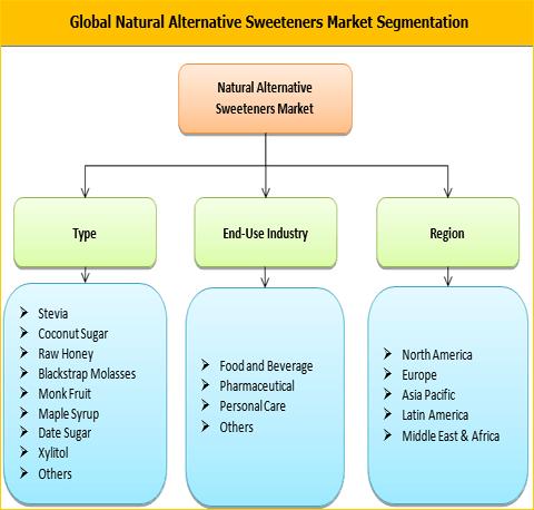 Natural Alternative Sweeteners Market
