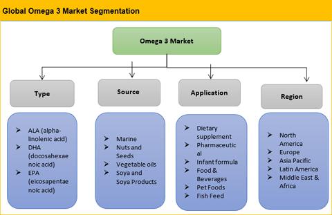 Omega 3 Market