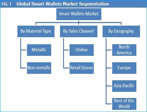 Smart Wallets Market