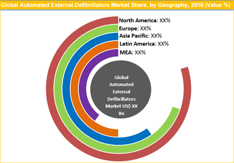 Automated External Defibrillators Market