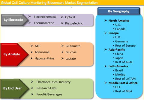 Cell Culture Monitoring Biosensors Market Is Expected To Reach US$ 606.3 Mn By 2025 - Credence Research