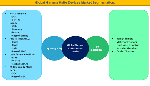 Gamma Knife Devices Market Is Expected To Reach US$ 386.6 Mn By 2025 - Credence Research
