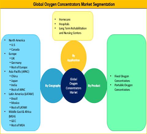 Oxygen Concentrators Market