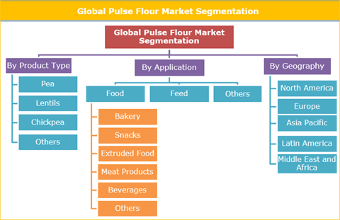 Increasing Demand For Healthy Food Products Is Majorly Contributing To The Growth Of The Pulse Flour Market - Credence Research