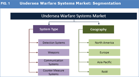 Undersea Warfare Systems Market: Growing Tensions Over Maritime Border Disputes To Continue Driving The Industry - Credence Research