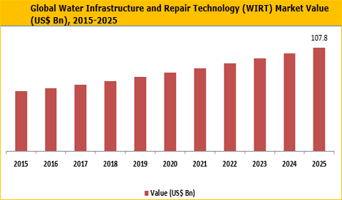 Water Infrastructure and Repair Technology (WIRT) Market is Expected to Reach to US$ 107.8 Bn by 2025 - Credence Research