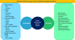 Arthroscopy Devices Market