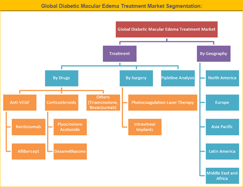 Diabetic Macular Edema Treatment Market Is Expected To Reach US$ 4,096.29 Mn By 2025 - Credence Research