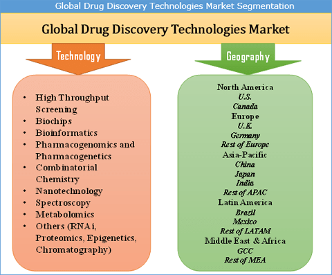 Drug Discovery Technologies Market
