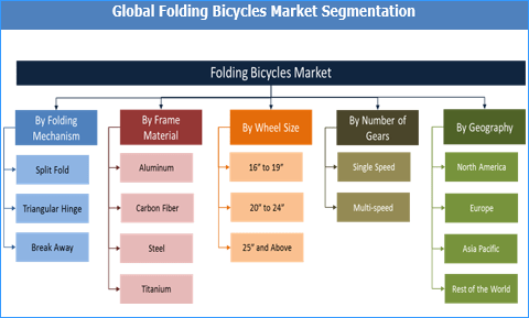Folding Bicycles Market: Growing Trend of Mixed Commute Among Urban Population is Expected to Drive the Market Globally - Credence Research
