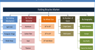 Folding Bicycles Market