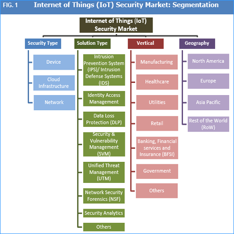 Internet of Things (IoT) Security Market: Rising Number of Connected Devices to Drive the Market - Credence Research