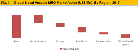 Naval Vessel MRO Market