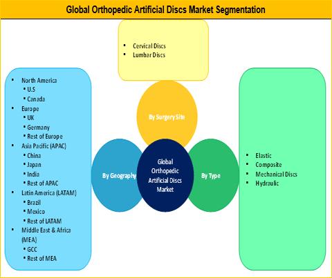 Orthopedic Artificial Discs Market