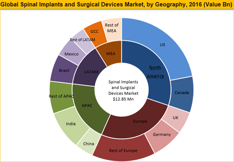 Spinal Implants And Surgical Devices Market To Reach Worth US$ 21 Bn By 2025 - Credence Research