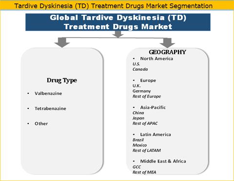 Tardive Dyskinesia (TD) Treatment Drugs Market
