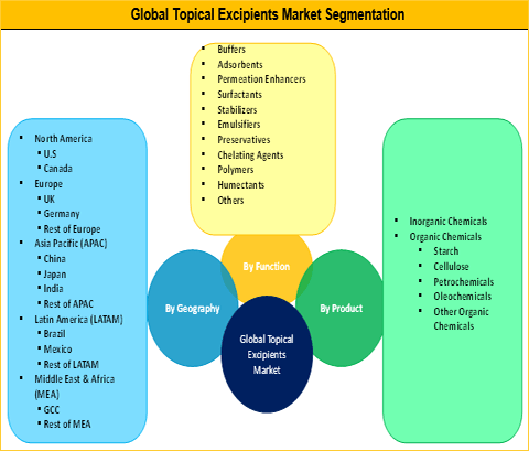 Topical Excipients Market: Rising Prevalence Of Skin Diseases And Technological Advancement In Drug Formulation And Development To Drive The Industry - Credence Research