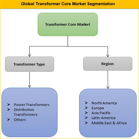 Transformer Core Market